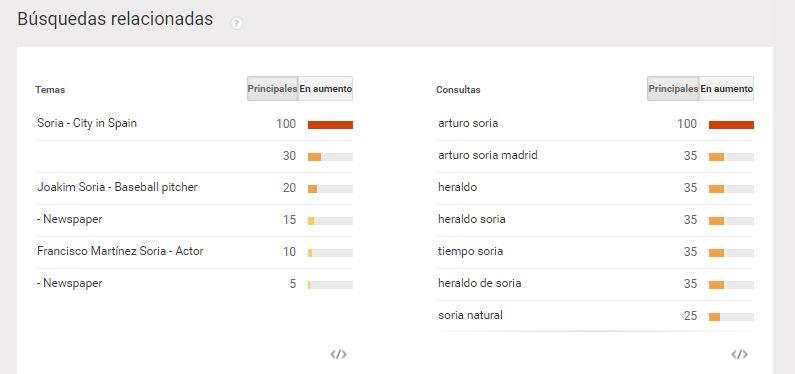 Grafico_busquedas_relacionadas_soria