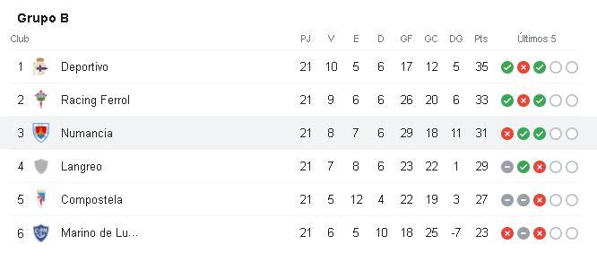Clasificacion del grupo b donde está el club deportivo numancia como tercer clasificado
